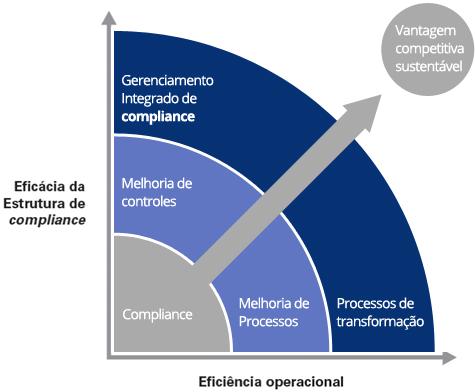 grafico_compliance